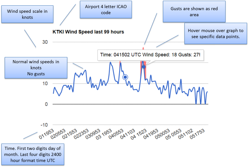 Wind Trend Graph Instructions