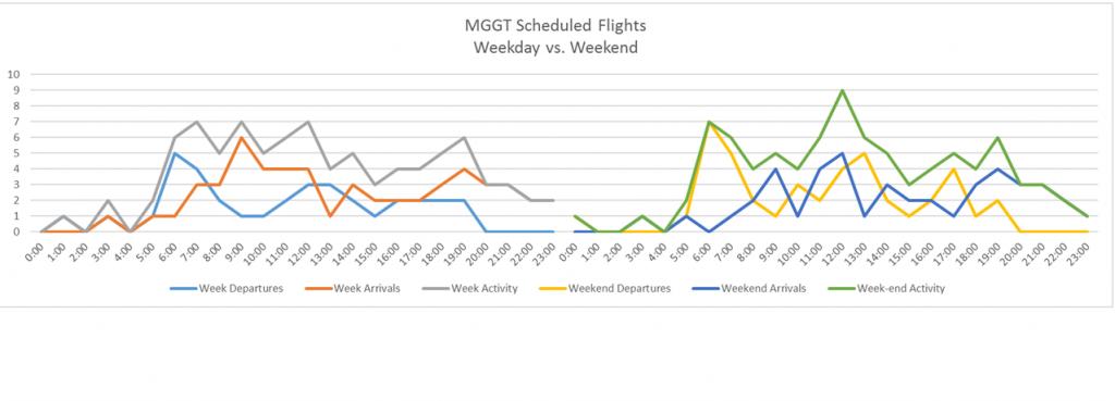 mggt-activity